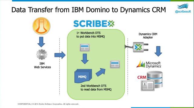 Webinar – Integrating Microsoft Dynamics CRM and IBM Domino